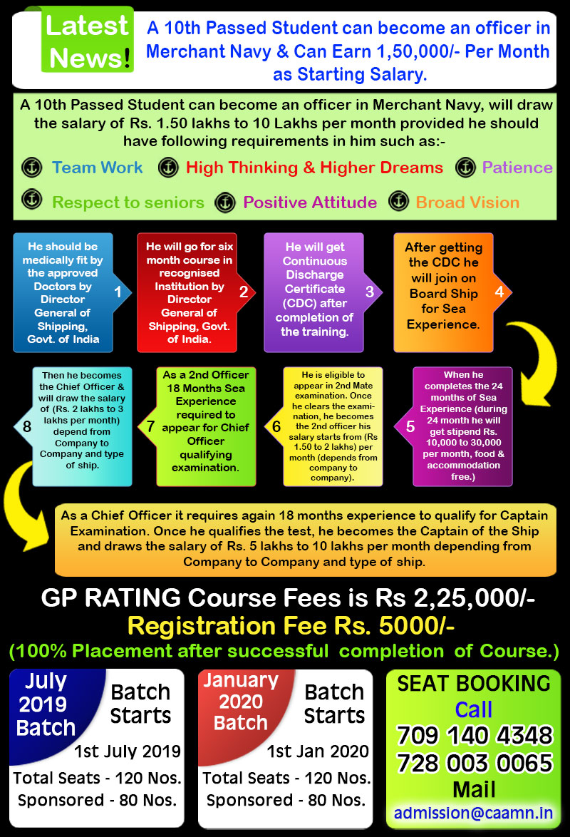 gp rating institute in india, gp rating admission notification, gp rating course, gp rating course fees
